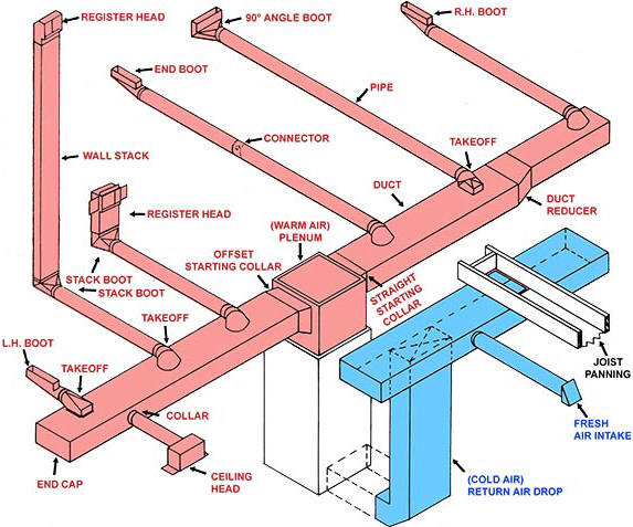 air duct system