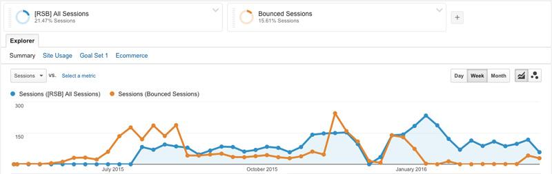 10 Google Analytics Tips for eCommerce Websites