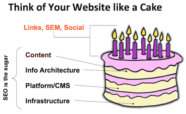 SEO Basics: 8 Essentials When Optimizing Your Site
