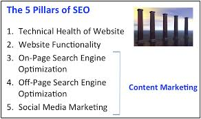 The Best 5 Pillars of Search Engine Optimization